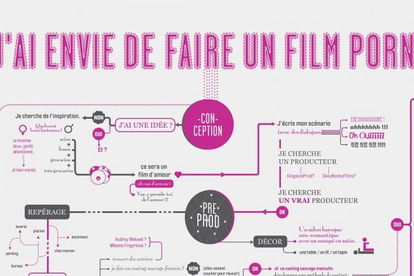 How to make a film X