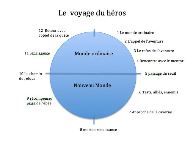 voyage du Héros, apprendre les 12 étapes du scénario Partie I